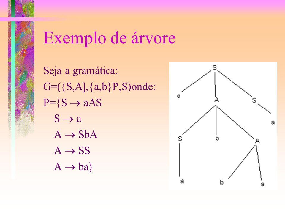 Exemplo de árvore Seja a gramática: G=({S,A],{a,b}P,S)onde: P={S  aAS